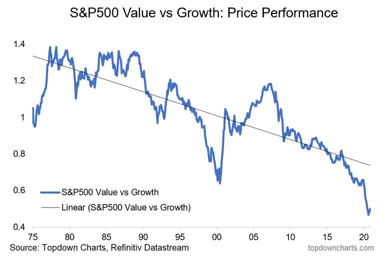 S&P 500 Price Performance