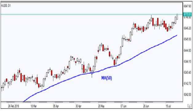 AU200 D1 Chart