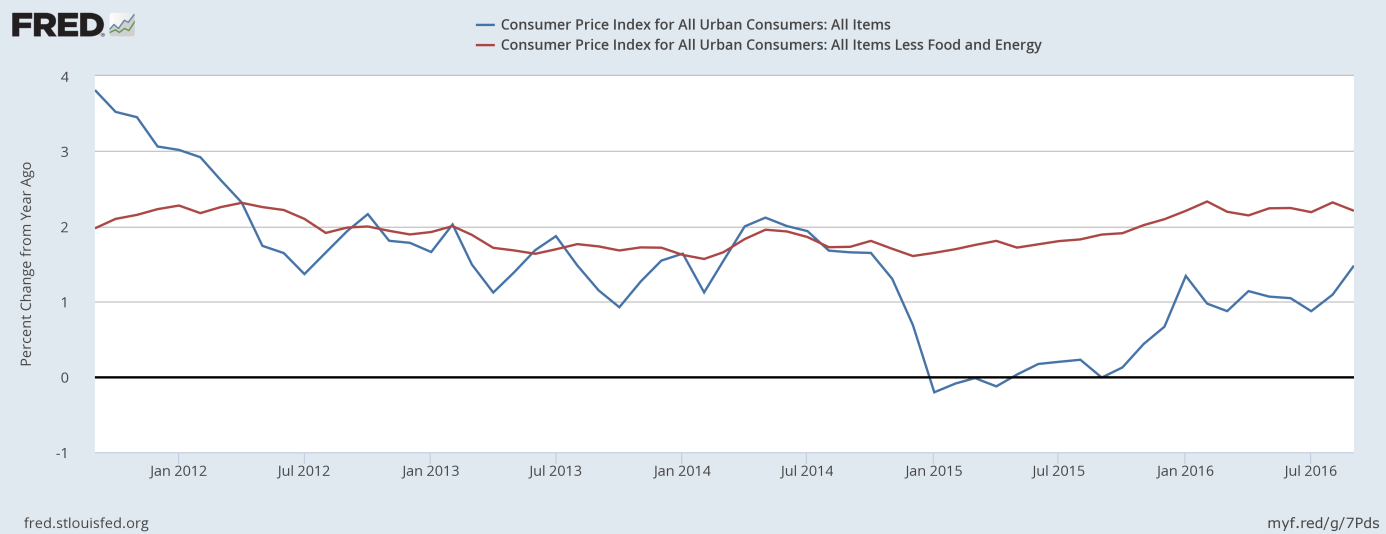 Yearly Monthly CPI Vs. Core CPI