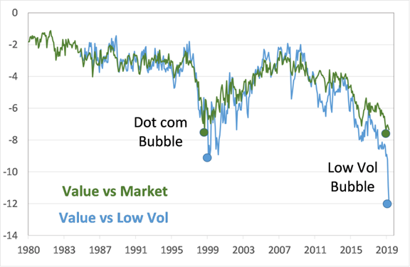 Value Vs Market