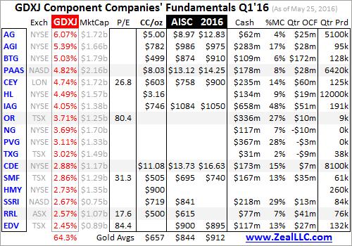GDXJ Component Companies Fundamentals Q1-16