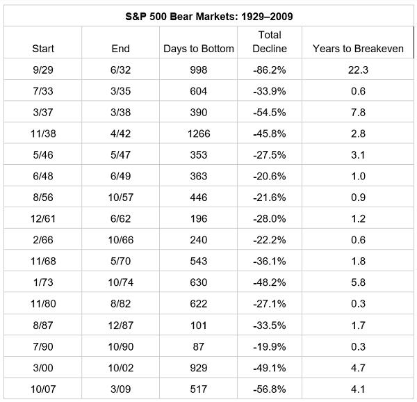 Bear Market Table