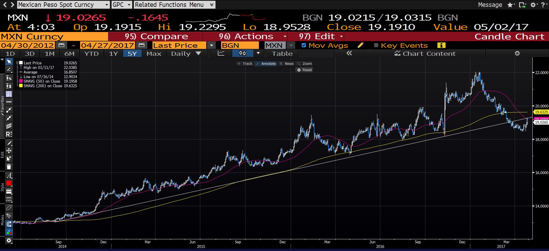 USD/MXN  2013-2017