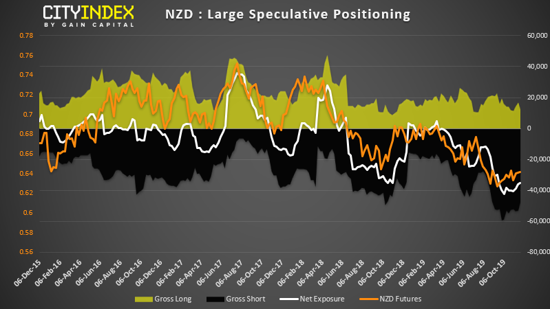 NZD Large Speculative Positioning