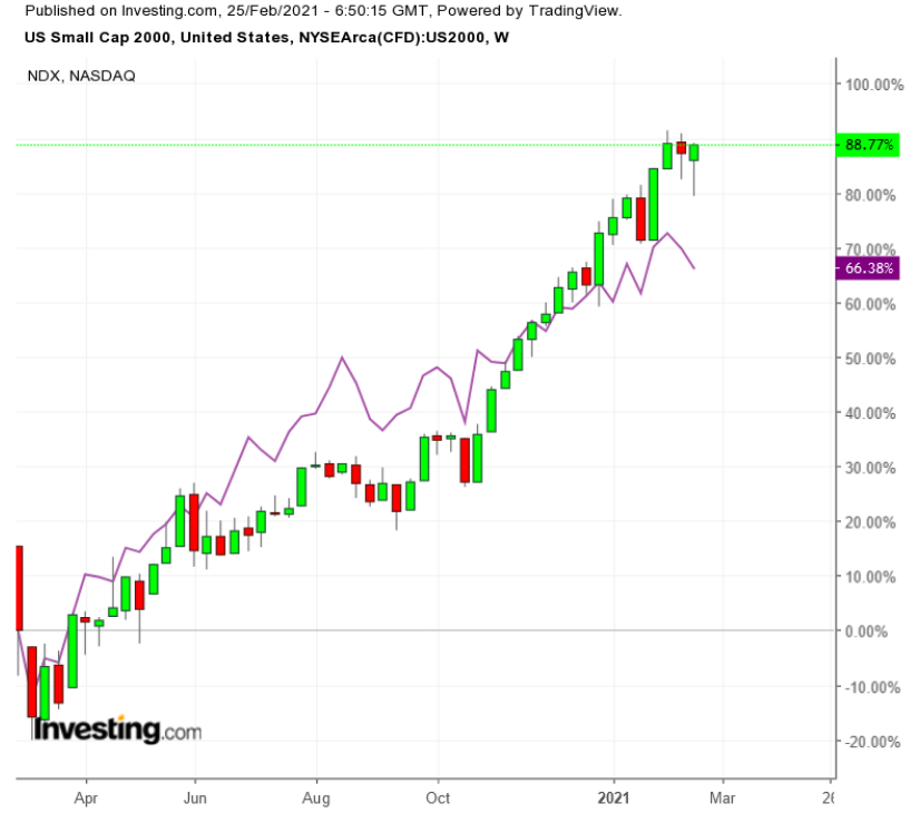 Russell 2000 vs NASDAQ 100 Weekly TTM
