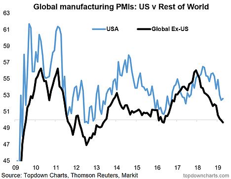 Global Manufacturing PMls US V Rest Of World