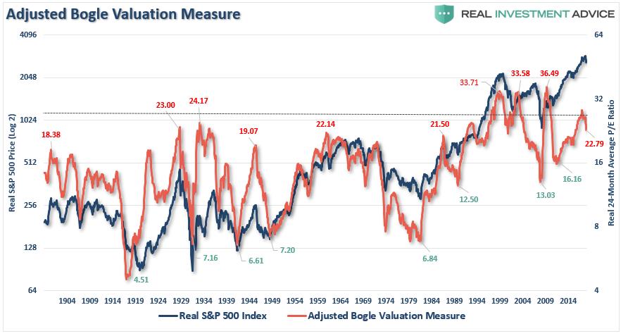 Bogle's Measure Of Valuations