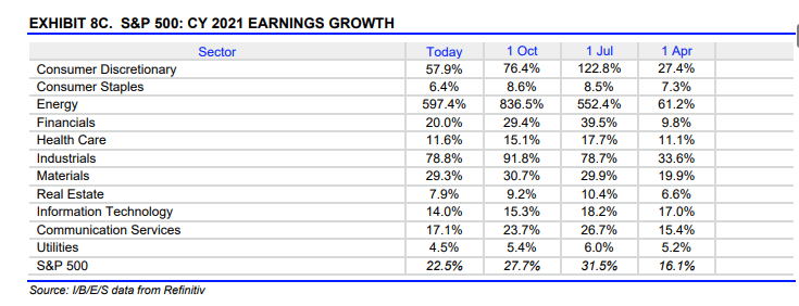 S&P 500 CY 2021 Earnings Growth