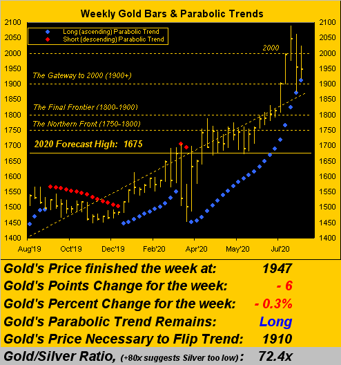 Weekly Gold Bars And Parabolic Trends