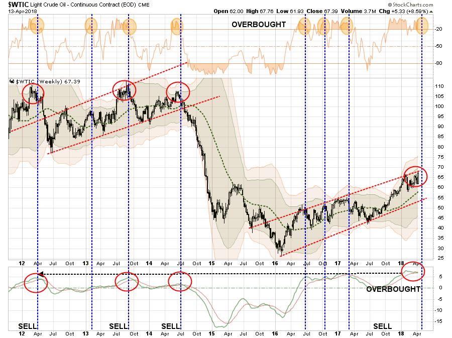 Oil Weekly 2012-2018