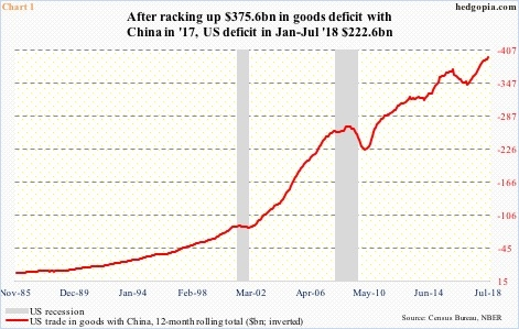 US goods deficit with China