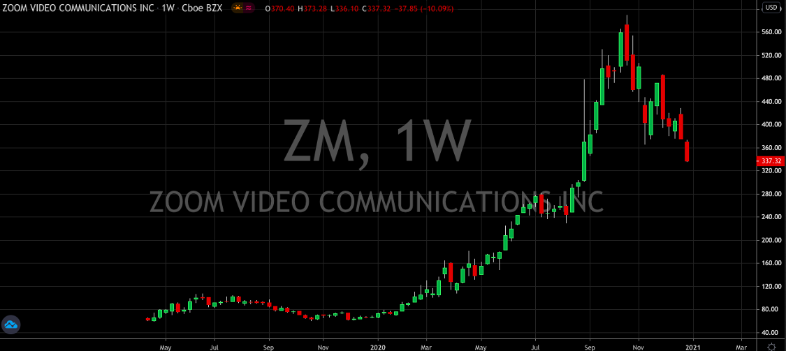 Zoom Inc Weekly Chart