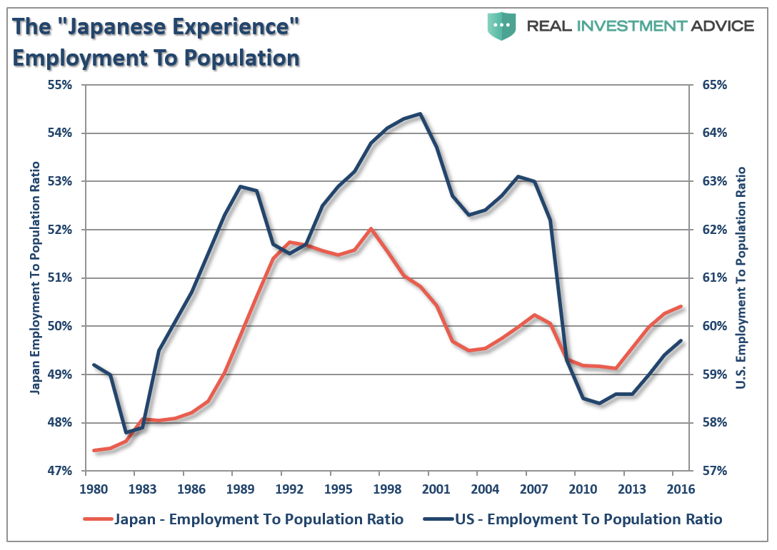 The Japnese Experience Employmeny To Populaton