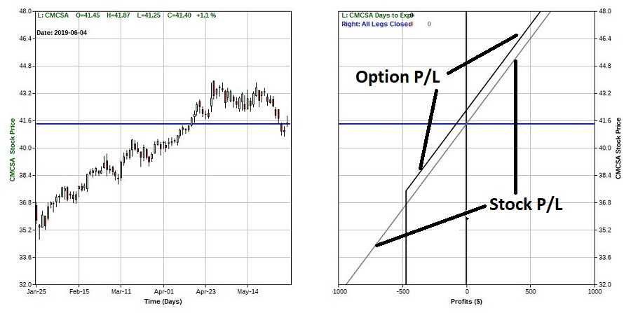 Comparative Risk Curves For Stock Vs. Option
