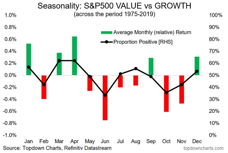 S&P 500 Value Vs Growth