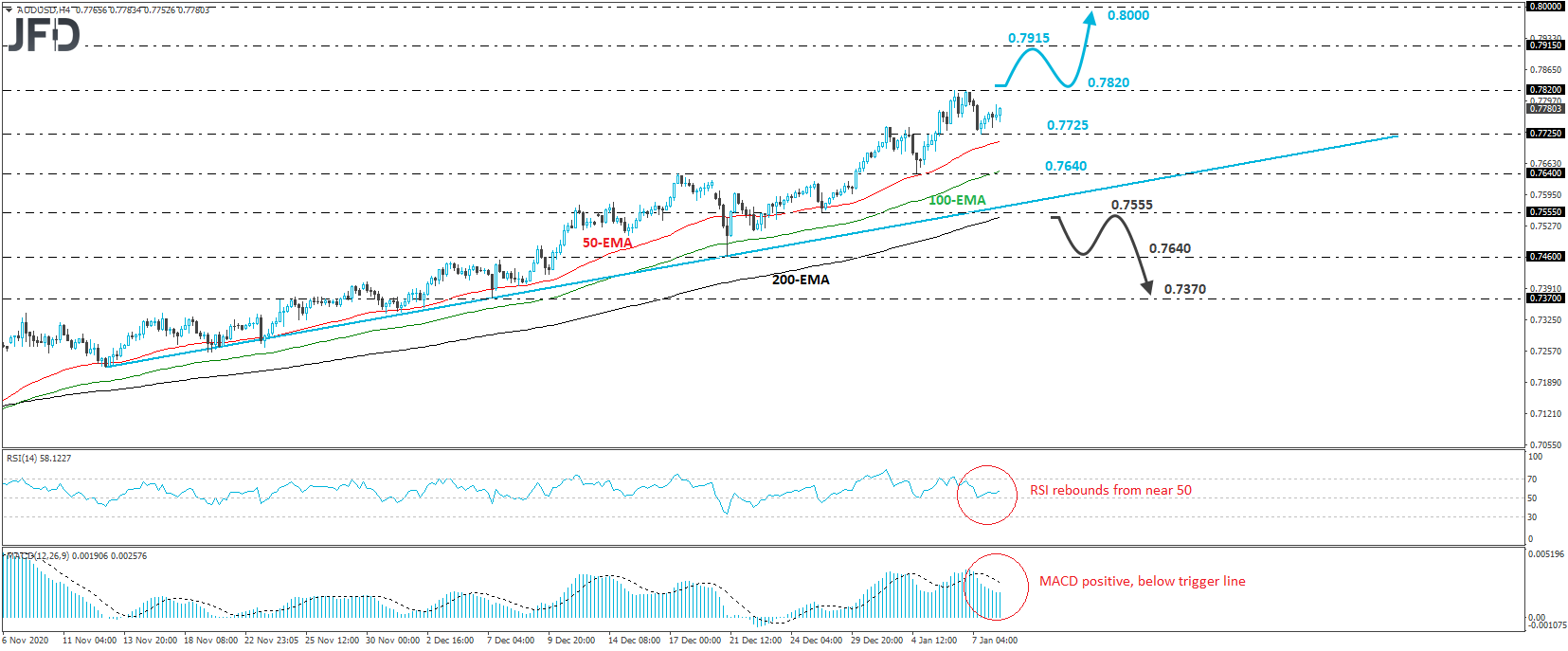AUD/USD 4-hour chart technical analysis
