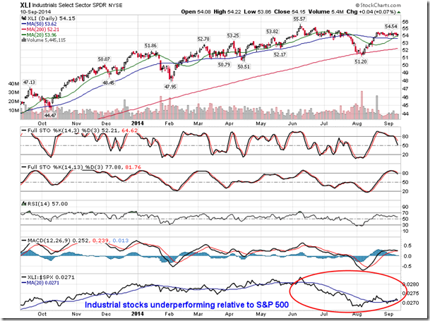 Industrial Stocks Underperforming Relative To S&P 500