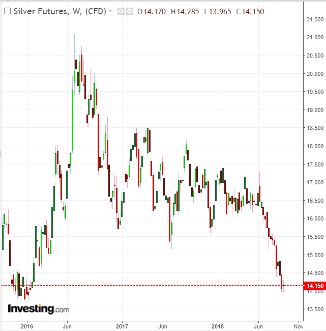 Silver Weekly 2015-2018