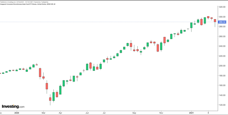 VCR周线图来自英为财情Investing.com
