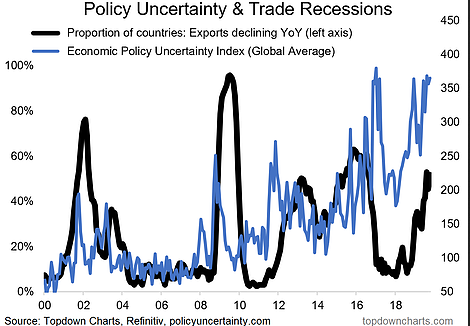 Policy Uncertainity & Trade Recessions