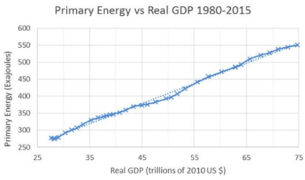 Primary Energy Vs Real GDP 1980-2015