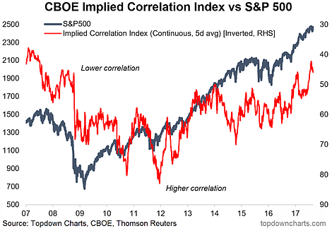 CBOE Implied Correlation Index Vs S&P 500
