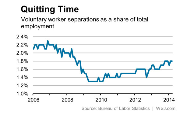 Voluntary Worker Separations as Share of Total Employment