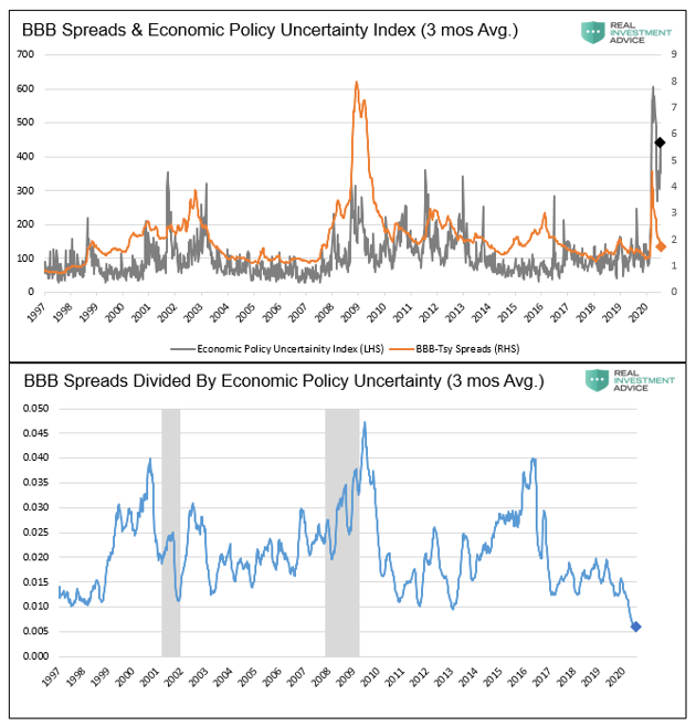 BBB Spreads And Economic Policy Uncertainity Index