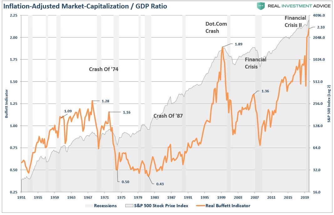 Inflation Adjusted Market Cap/GDP Ratio