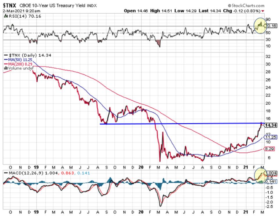 TNX Chart.