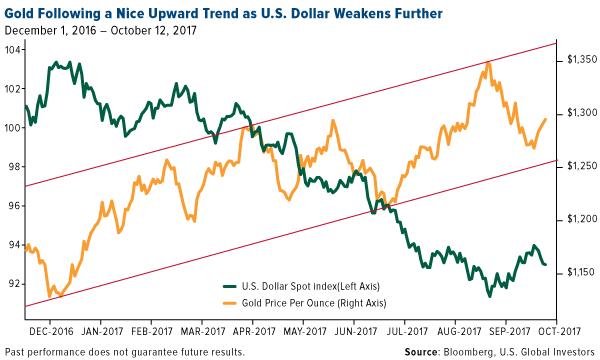 Gold following upward trend as US dollar weakens further