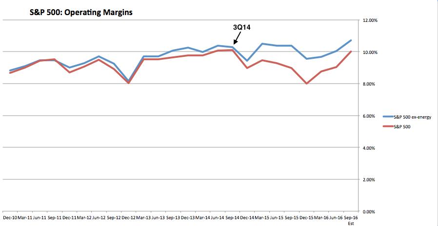 SPX Operating Margins: SP500 ex-Energy vs Total SP500