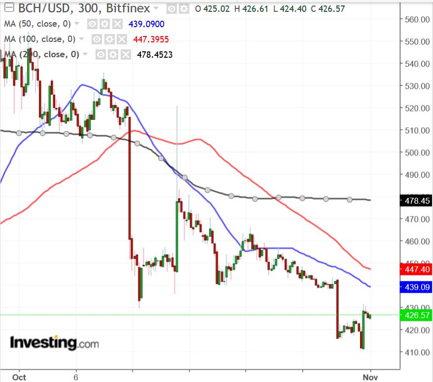 BCHUSD Chart