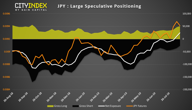 JPY - Large Speculative Positioning