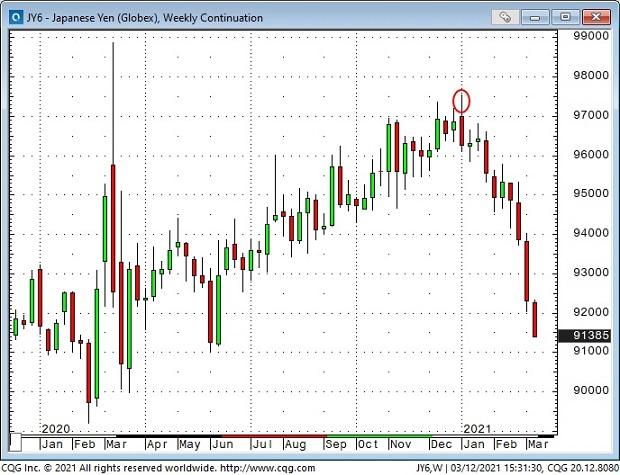 JPY Weekly Chart