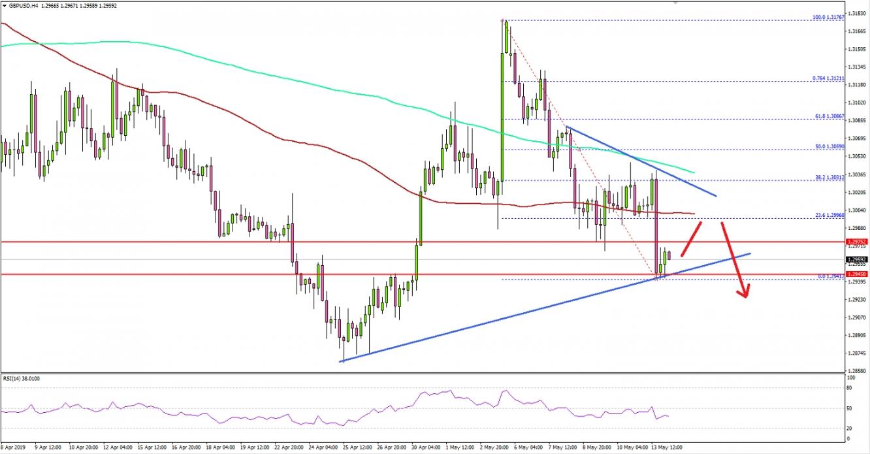 GBP/USD, 4 Hour