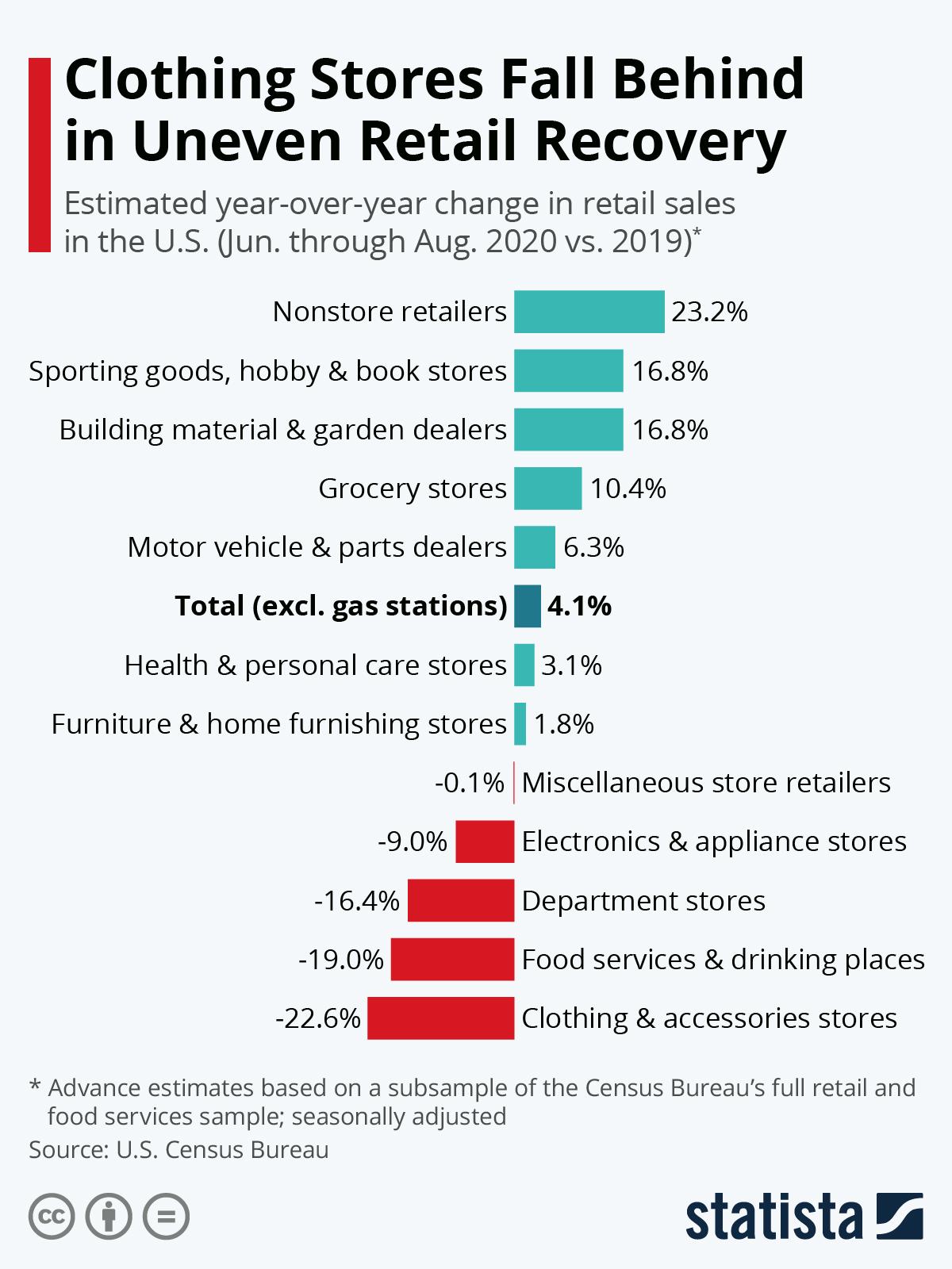 U.S. Retail Figures.