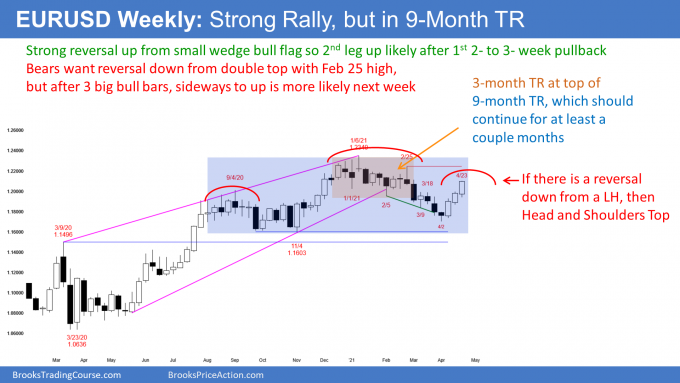 EUR/USD: Strong Rally, But, For How Long?