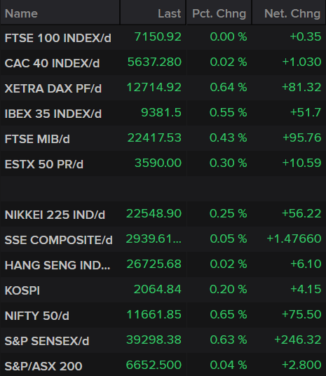Stock Market Indices