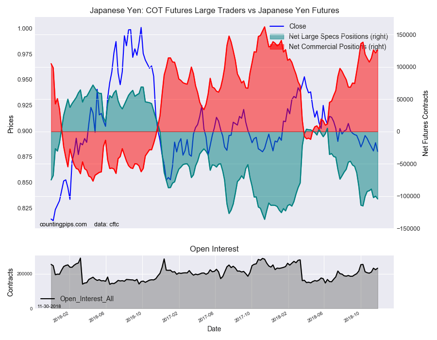 COT Futures Large Traders Vs Japanese Yen Futures