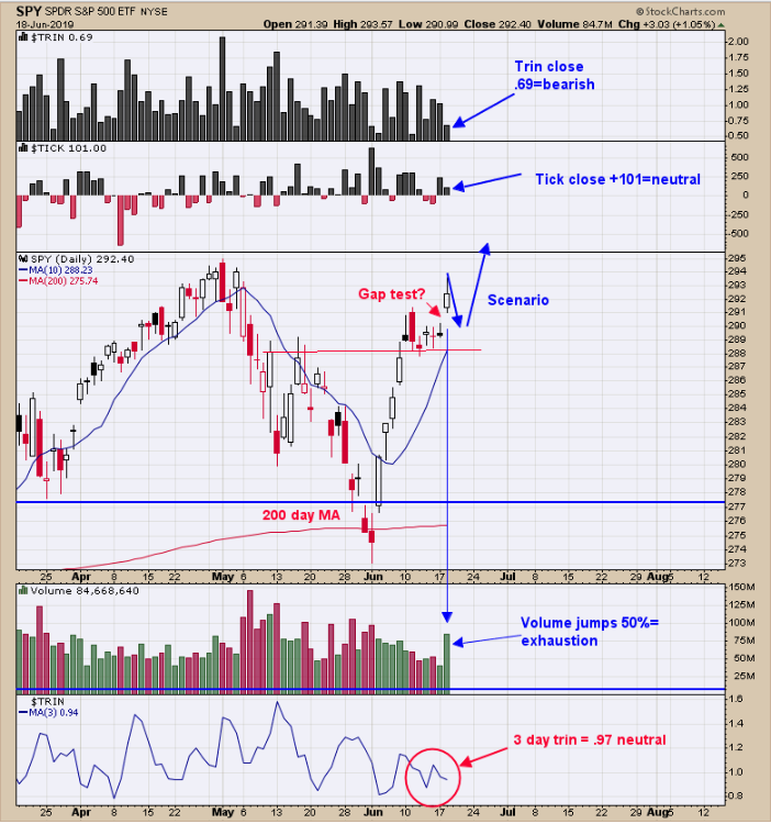 SPX, Gold And Gold-Miner Technicals: 06/19/19   Investing com