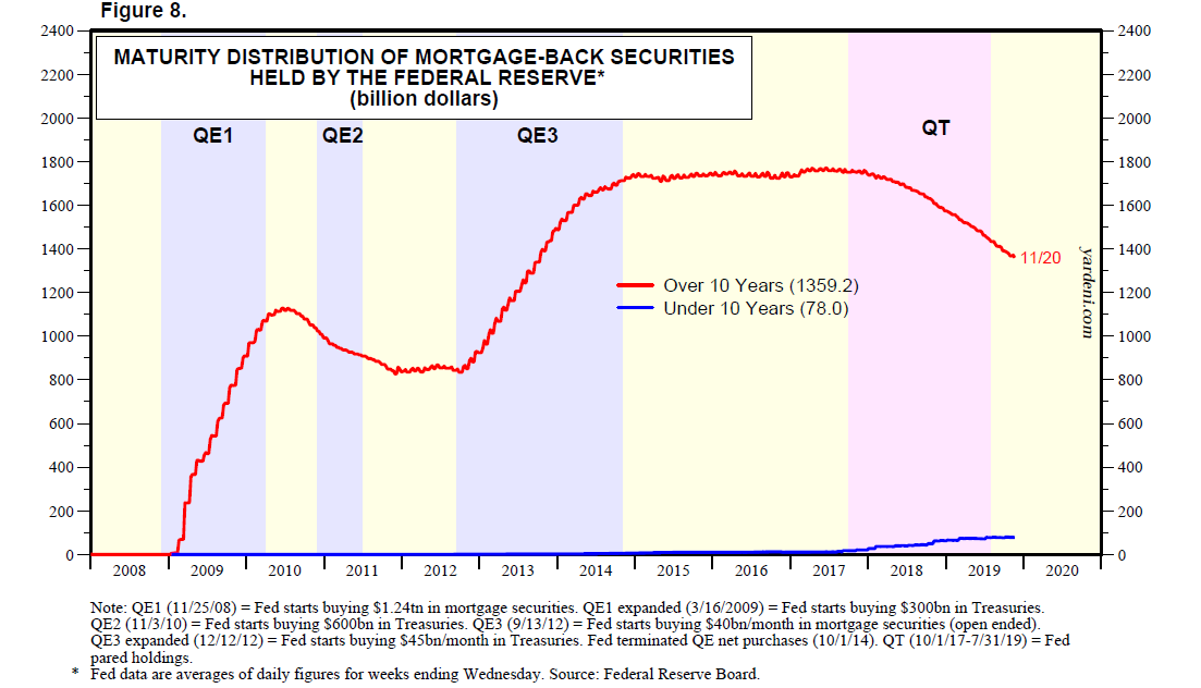 Mortgage-Back Held By Federal Reserve
