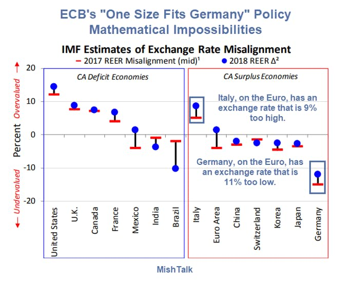 ECB's One Size Fits Germany