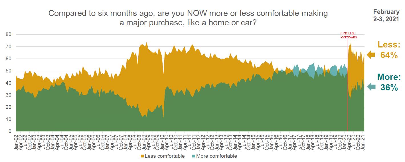 Purchasing Confidence Survey