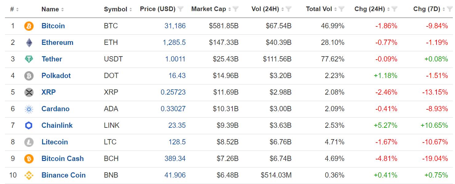 Top 10 Cryptocurrencies by Market Cap