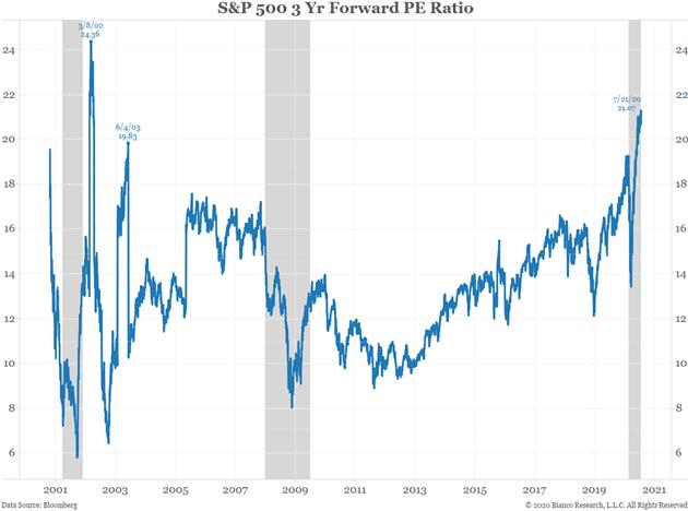 S&P 500 3 Yr Forward PE Ratio