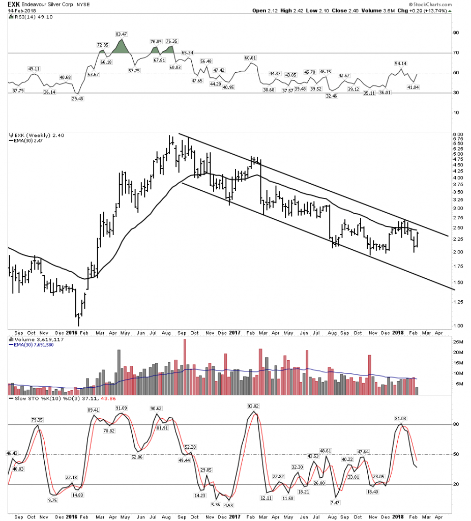 EXK Chart