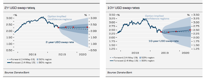 USD Swap Rates