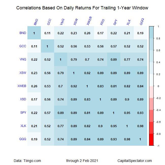 Correlations Based On Daily Returns.