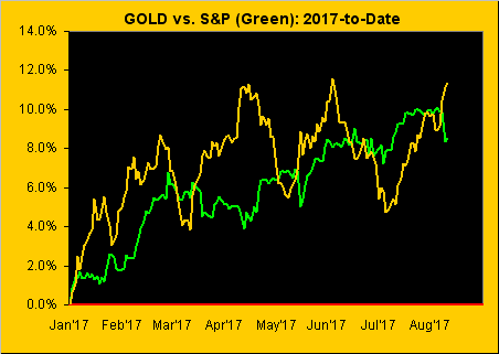 Gold Vs S&P Green 2017